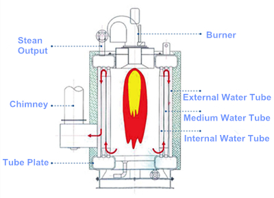 Image Result For Water Tube Boiler Efficiency